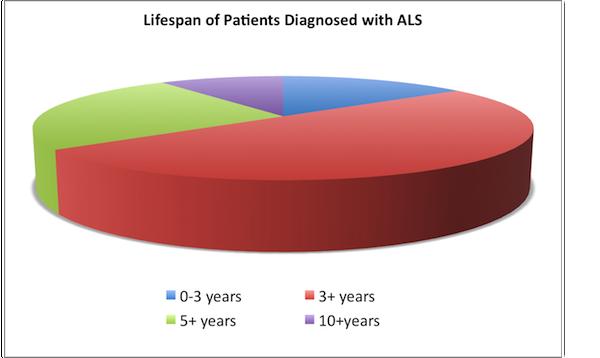 ALS lifespan