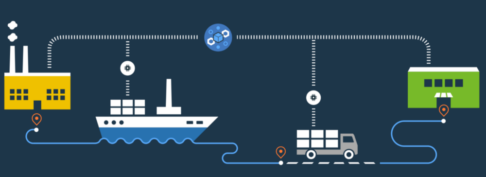ibm maersk blockchain
