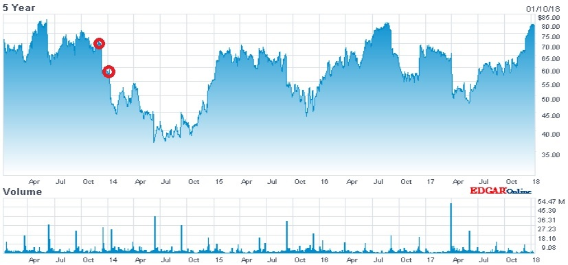 lululemon 5 year stock price