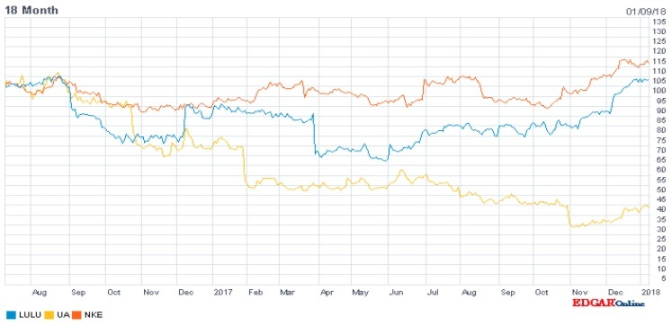 Lululemon stock price vs nike and underarmour
