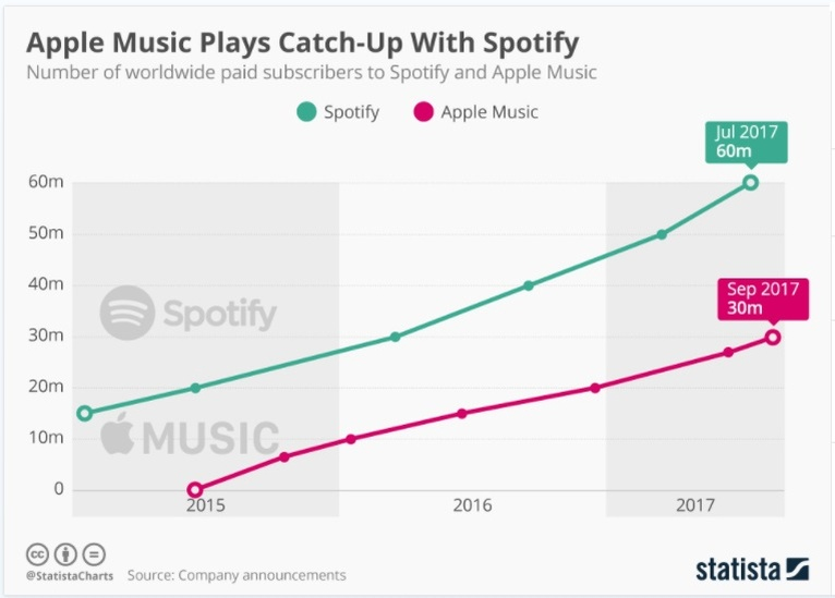 Spotify growth vs apple by Statista