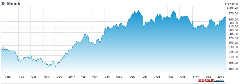 Tesla share price over 18 months