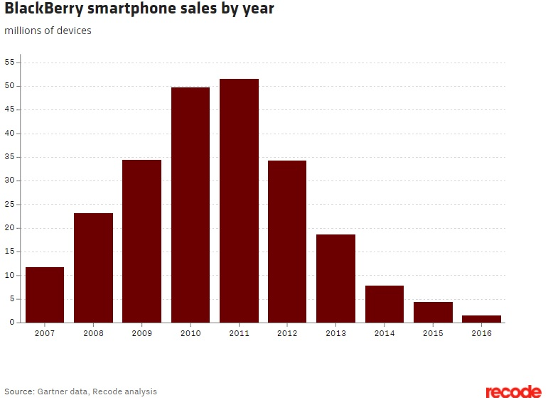 Blackberry sales by Recode