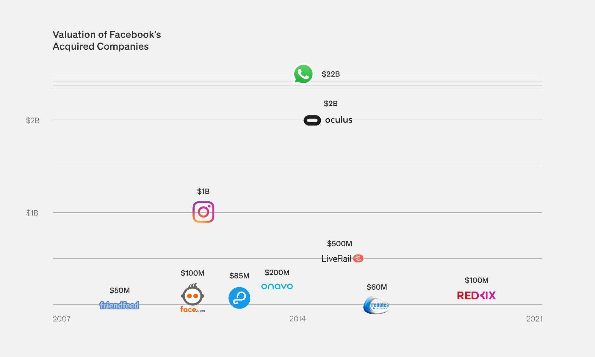 Facebook's major acquisitions