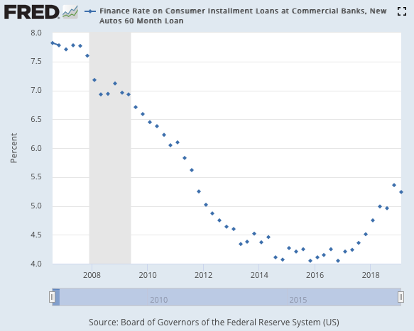 Data tracked by the Federal Reserve notes new car loan rates have risen recently.