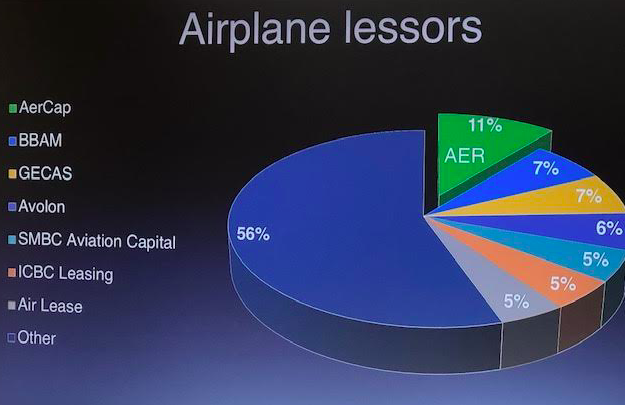 AerCap is a market leader among airplane lessors