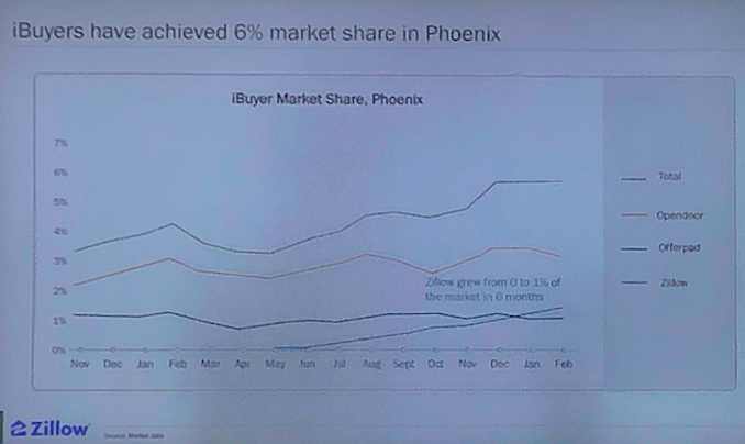 Zillow's iBuyer scale growth in Phoenix