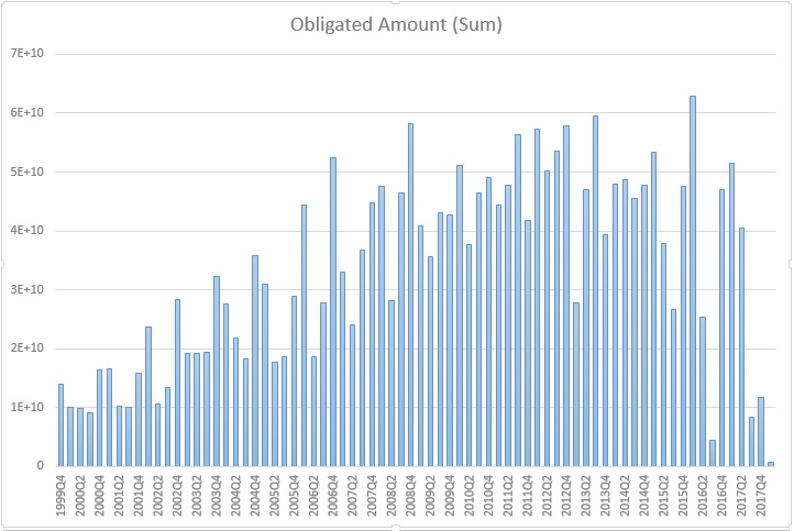 Total government contracts, quarterly, since 1999